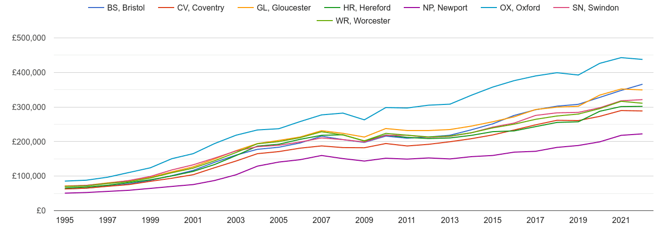 Gloucester house prices and nearby areas