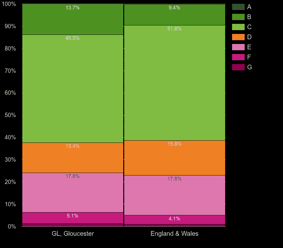 Gloucester houses by energy rating