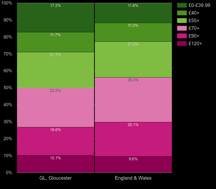 Gloucester houses by heating cost per square meters