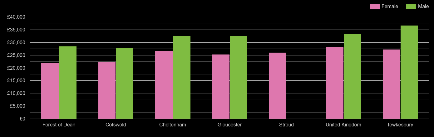 Gloucester median salary comparison by sex