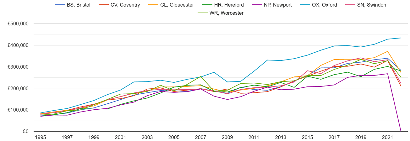 Gloucester new home prices and nearby areas