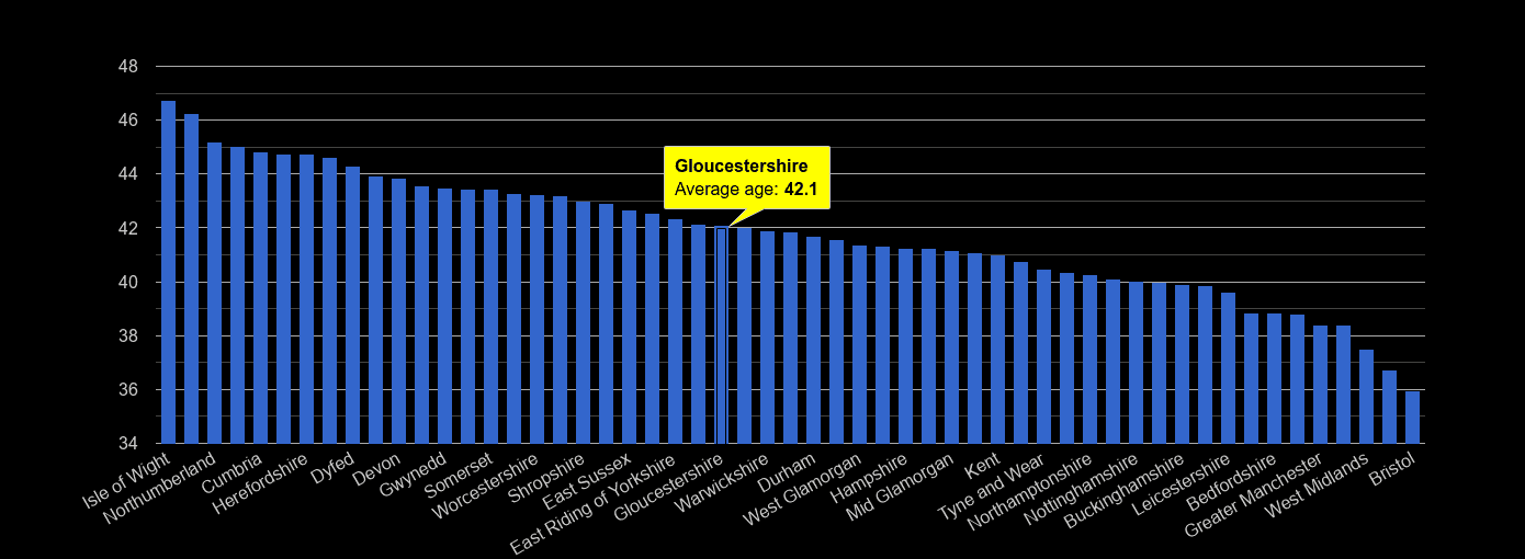 Gloucestershire average age rank by year