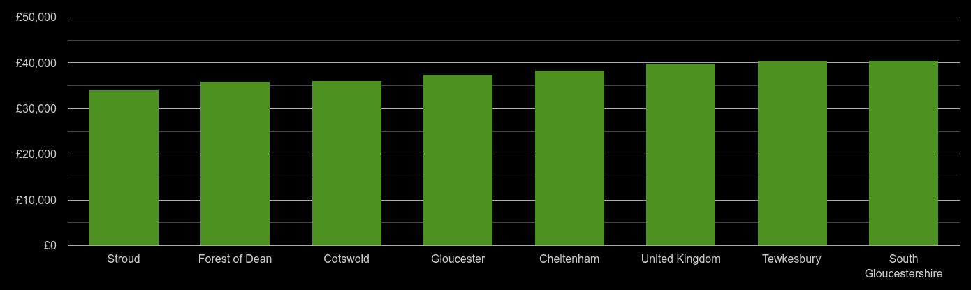 Gloucestershire average salary comparison