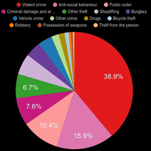 Gloucestershire crime statistics
