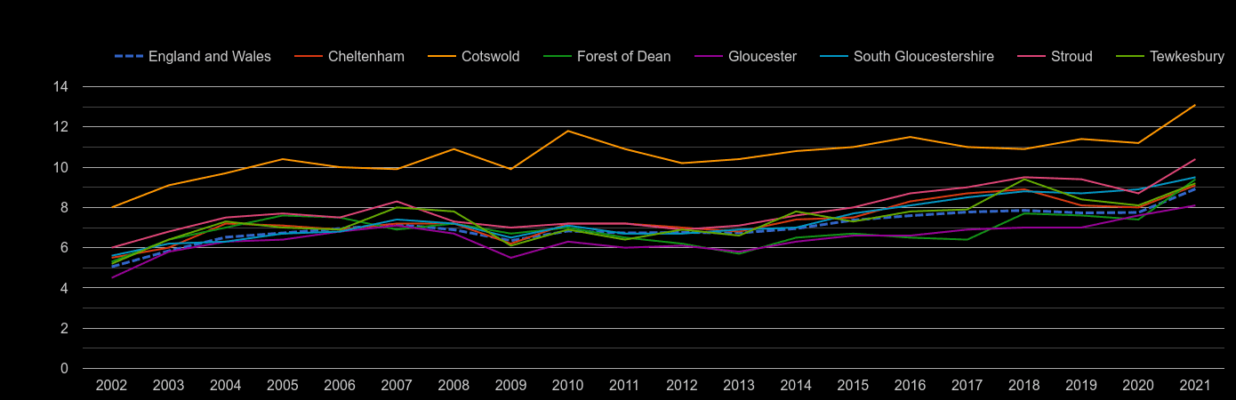 Gloucestershire house price to earnings ratio history
