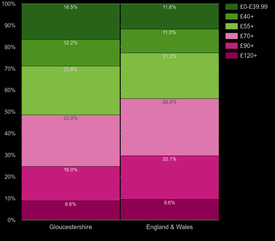 Gloucestershire houses by heating cost per square meters