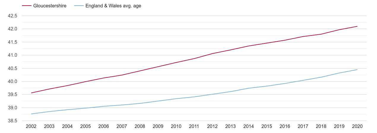 Gloucestershire population average age by year