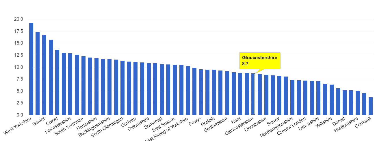 Gloucestershire public order crime rate rank