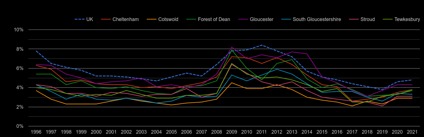 Gloucestershire unemployment rate by year