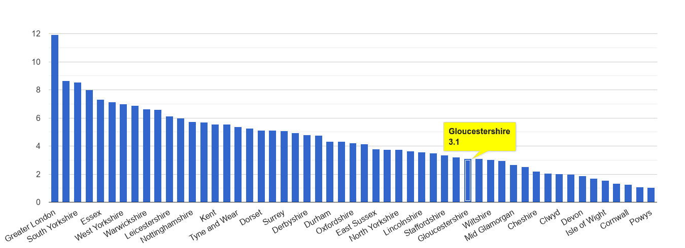Gloucestershire vehicle crime rate rank