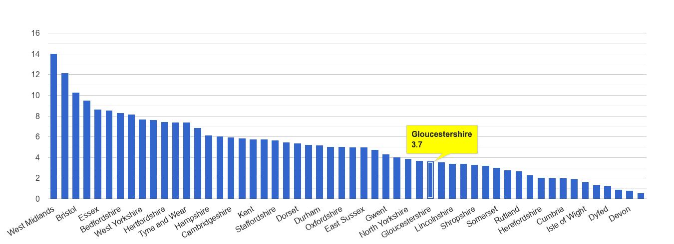 Gloucestershire vehicle crime rate rank