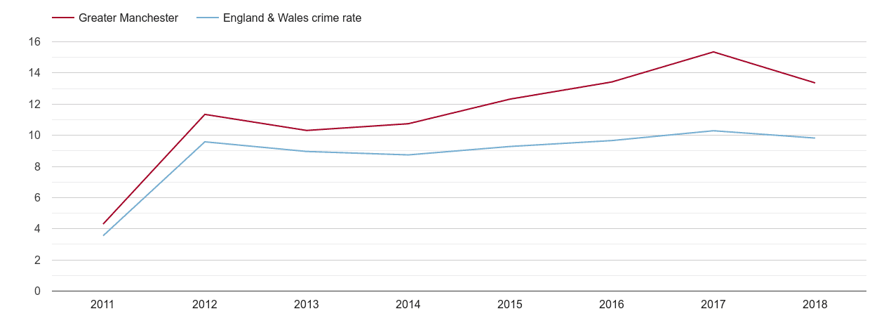 Greater Manchester criminal damage and arson crime rate