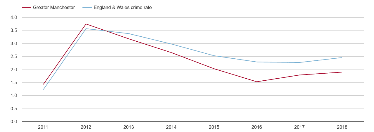 Greater Manchester drugs crime rate