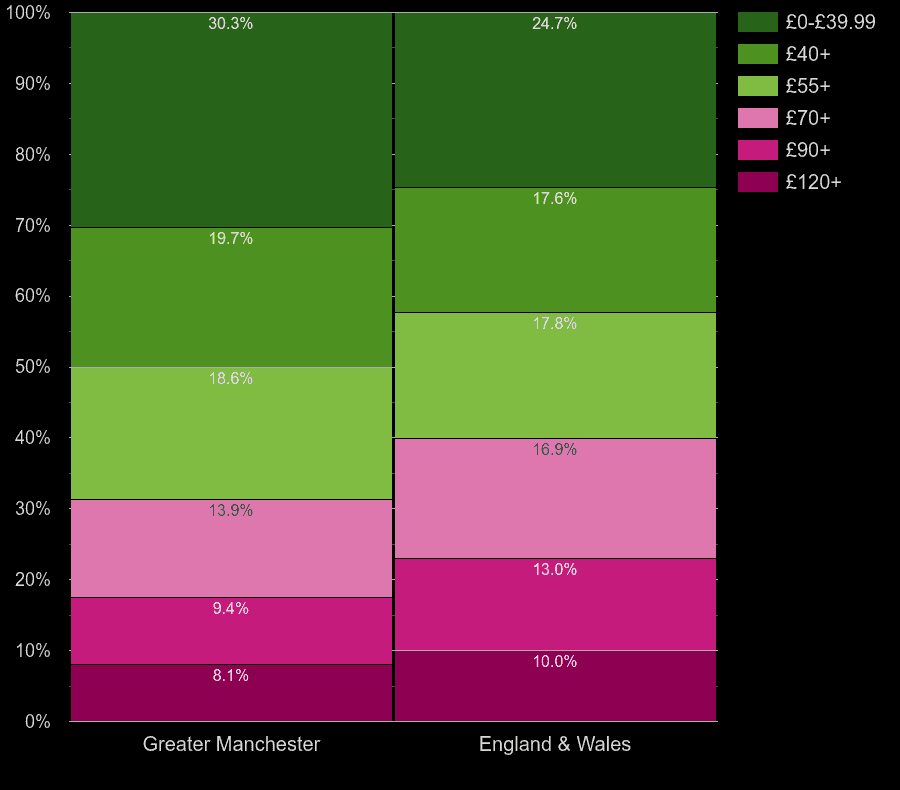 Greater Manchester flats by heating cost per square meters