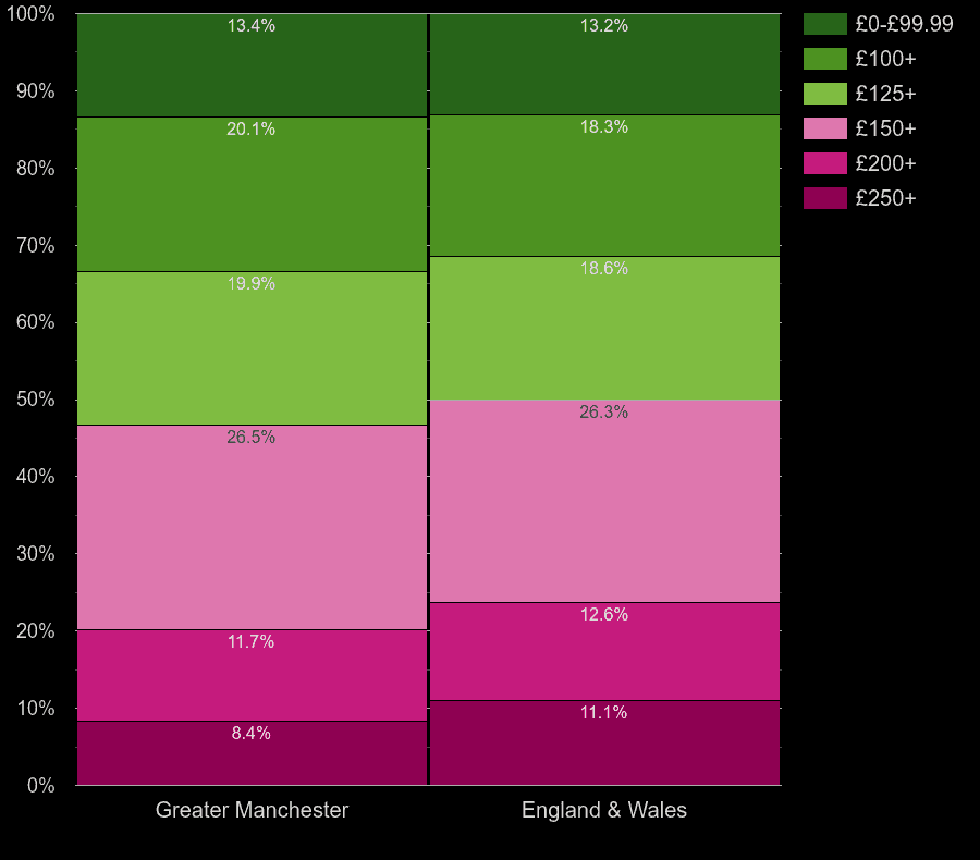 Greater Manchester houses by heating cost per room