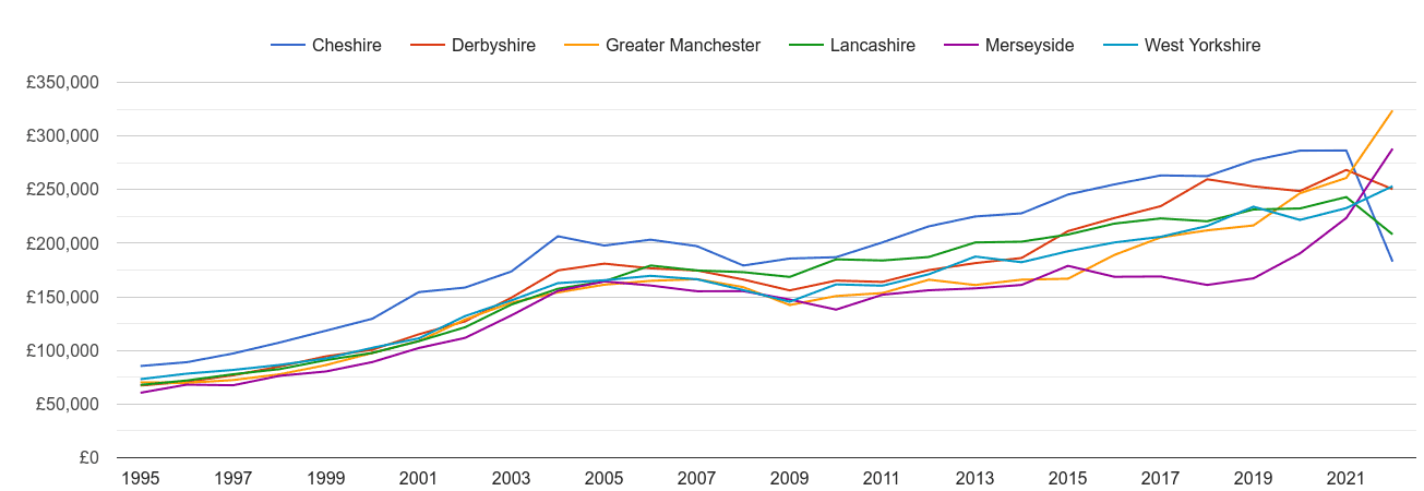 Greater Manchester new home prices and nearby counties