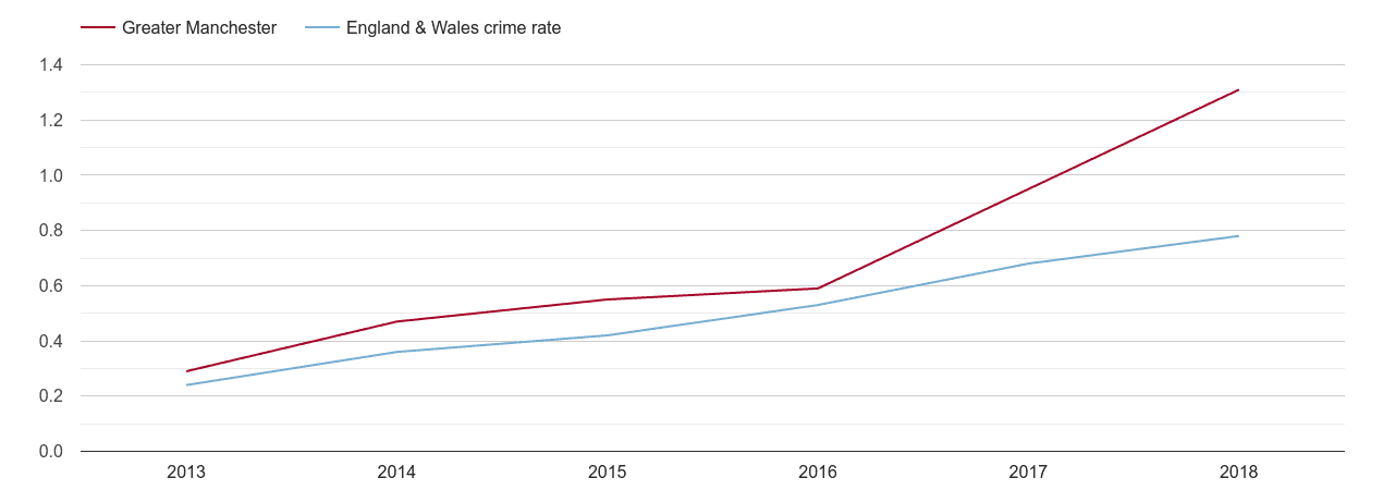 Greater Manchester possession of weapons crime rate