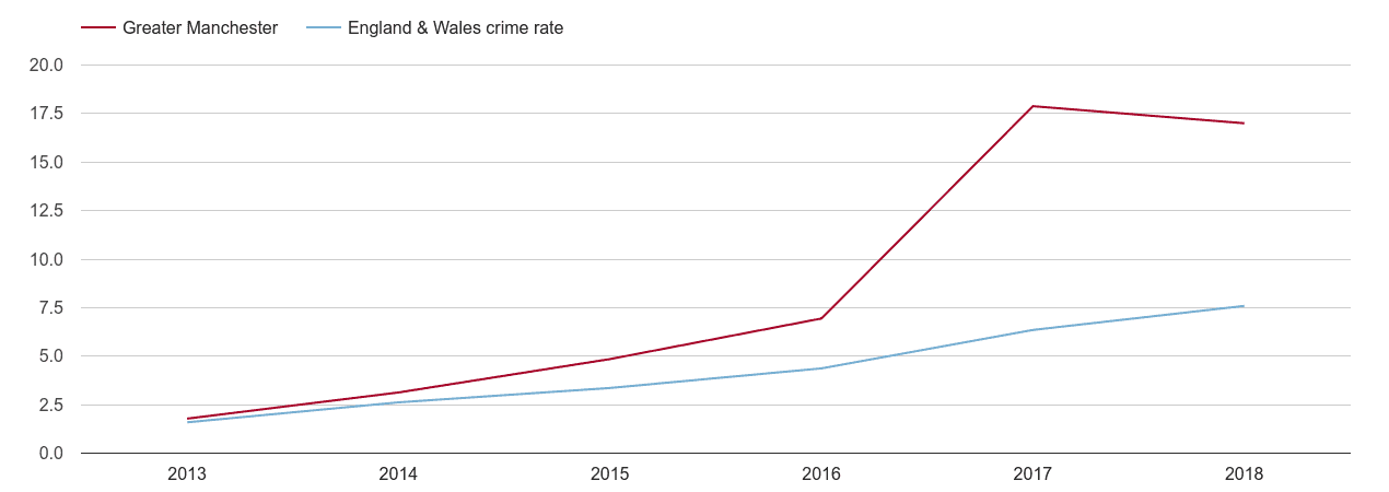 Greater Manchester public order crime rate