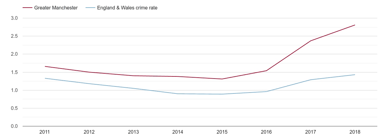 Greater Manchester robbery crime rate