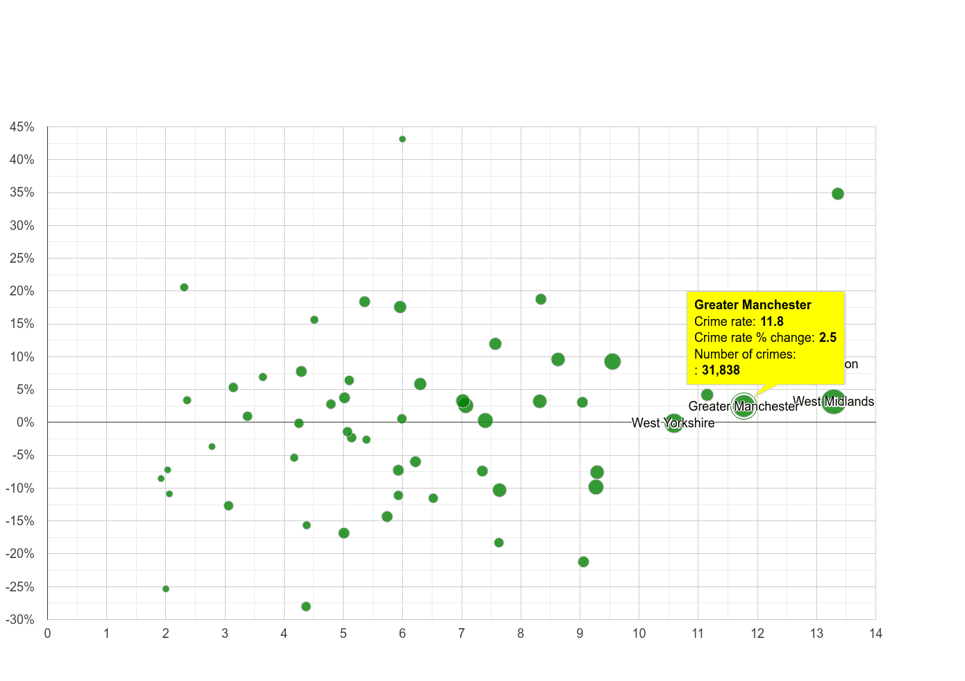 Greater Manchester vehicle crime rate compared to other counties