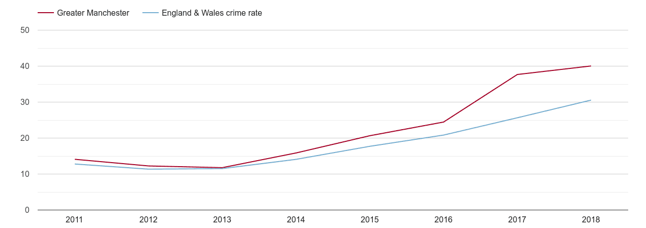 Greater Manchester violent crime rate
