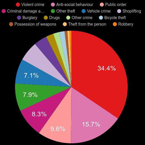 Guildford crime statistics