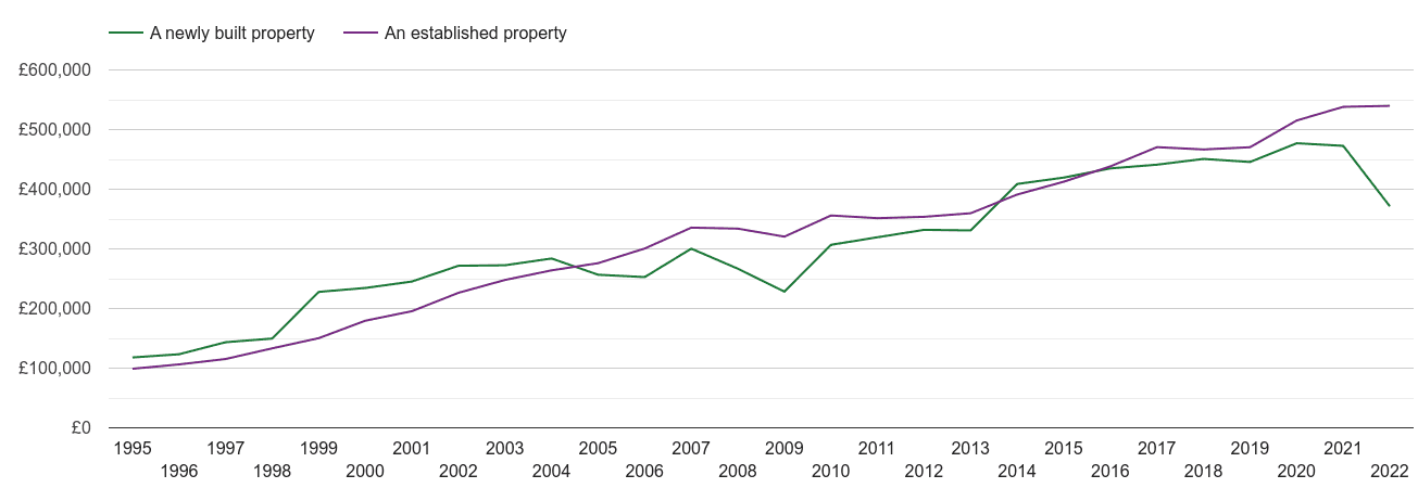 Guildford house prices new vs established