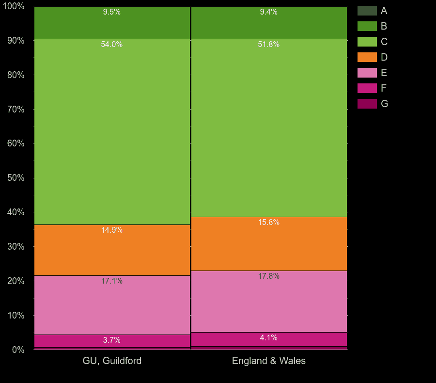 Guildford houses by energy rating