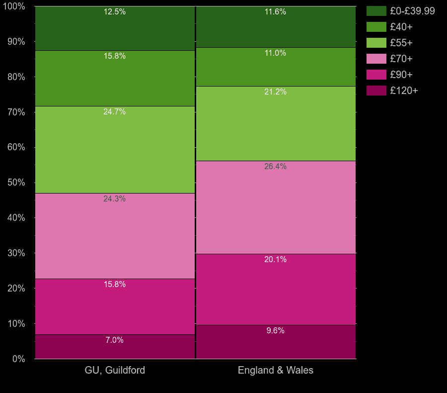 Guildford houses by heating cost per square meters