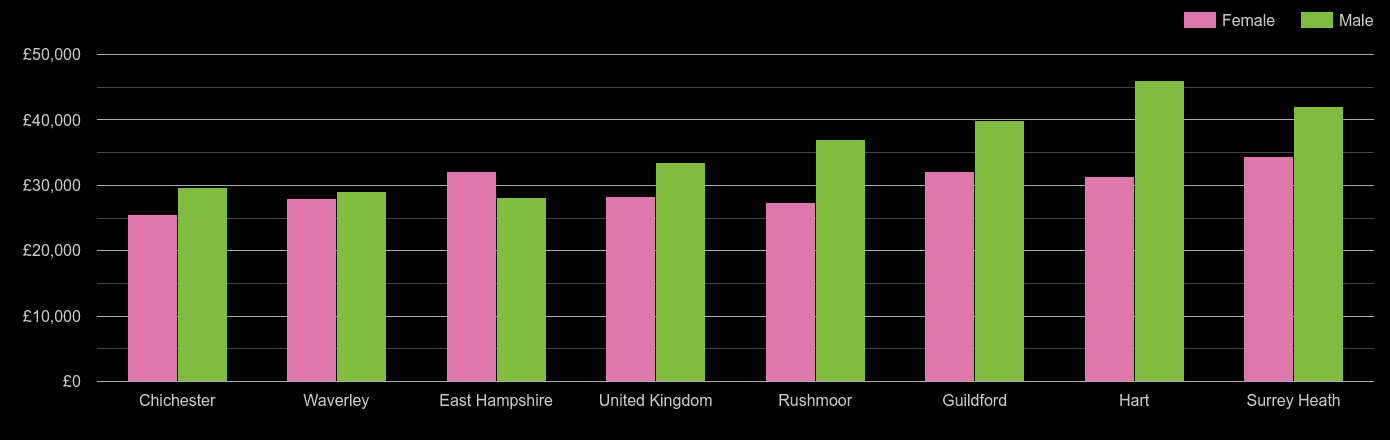 Guildford median salary comparison by sex