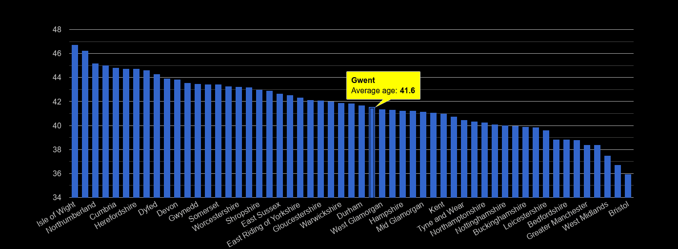 Gwent average age rank by year