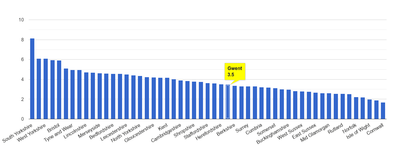 Gwent burglary crime rate rank