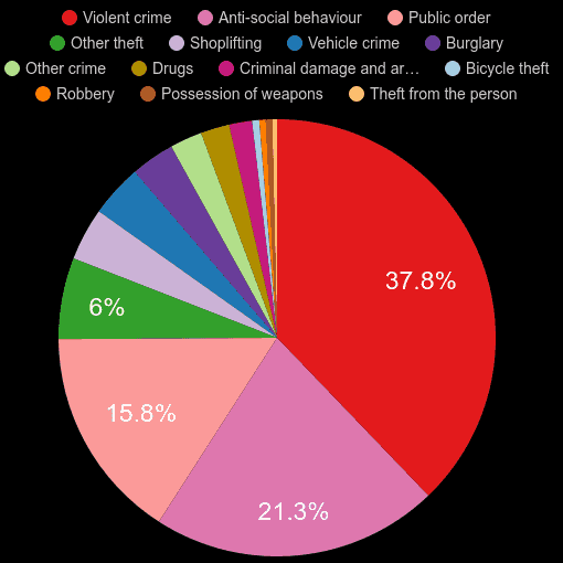 Gwent crime statistics