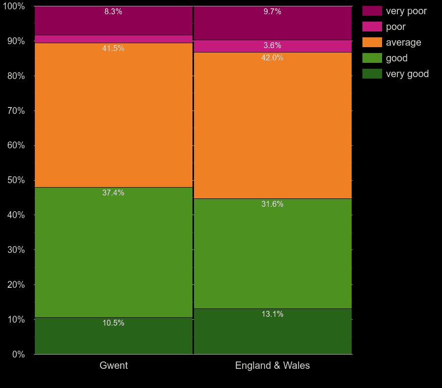 Gwent flats by windows energy efficiency