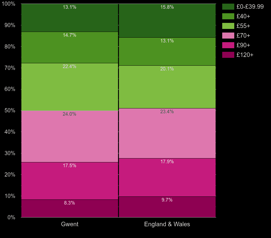 Gwent homes by heating cost per square meters
