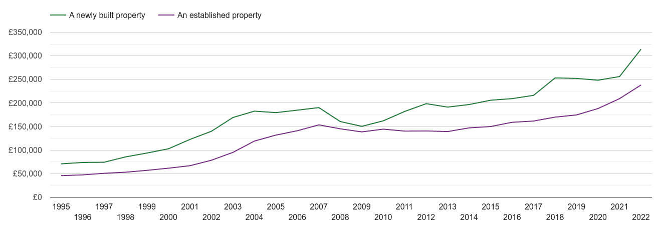 Gwent house prices new vs established
