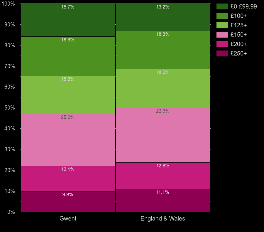 Gwent houses by heating cost per room