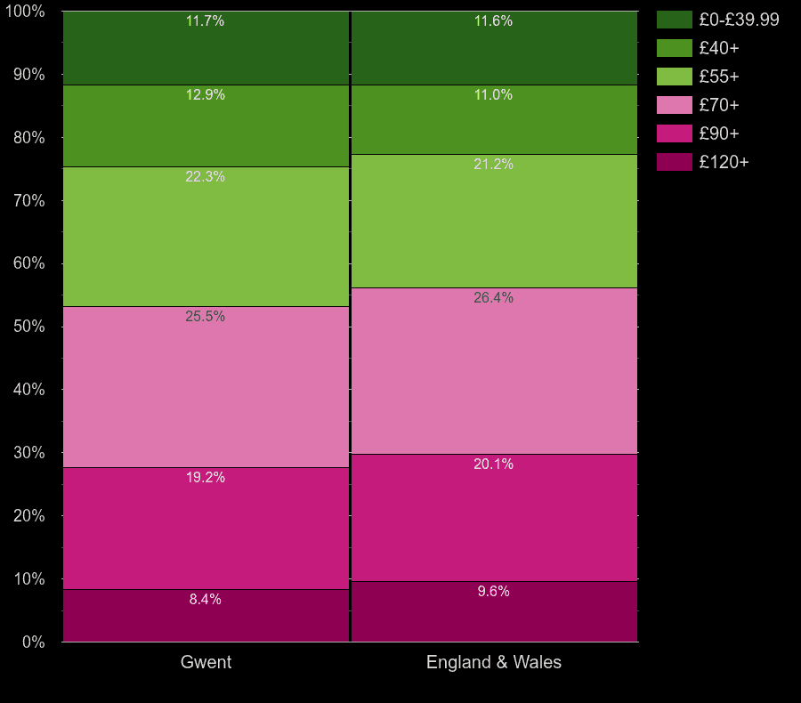 Gwent houses by heating cost per square meters