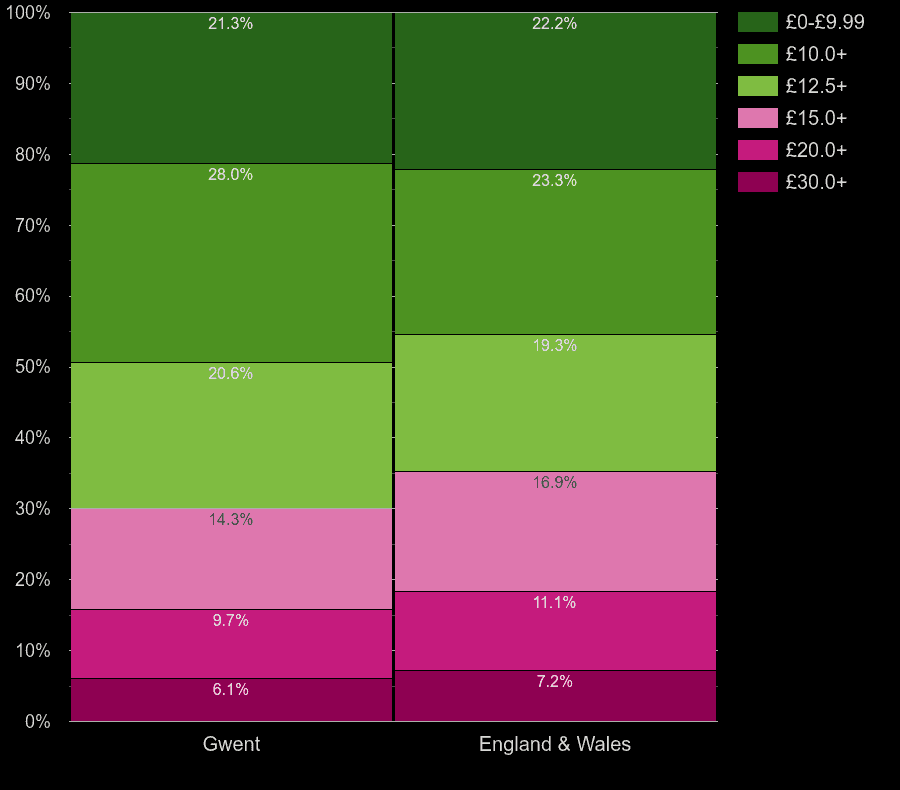 Gwent houses by hot water cost per square meters