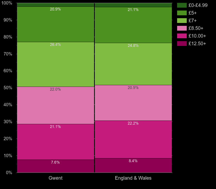 Gwent houses by lighting cost per square meters