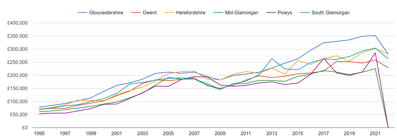 Gwent new home prices and nearby counties