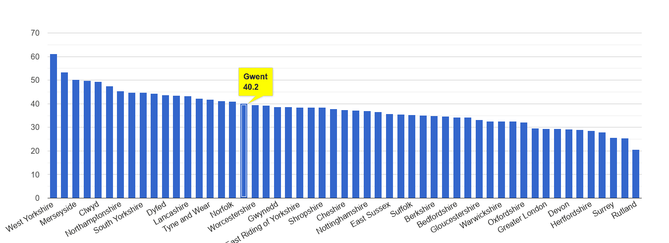 Gwent violent crime rate rank
