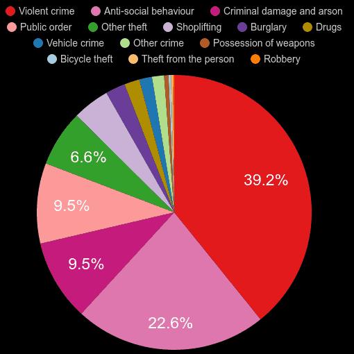 Gwynedd crime statistics