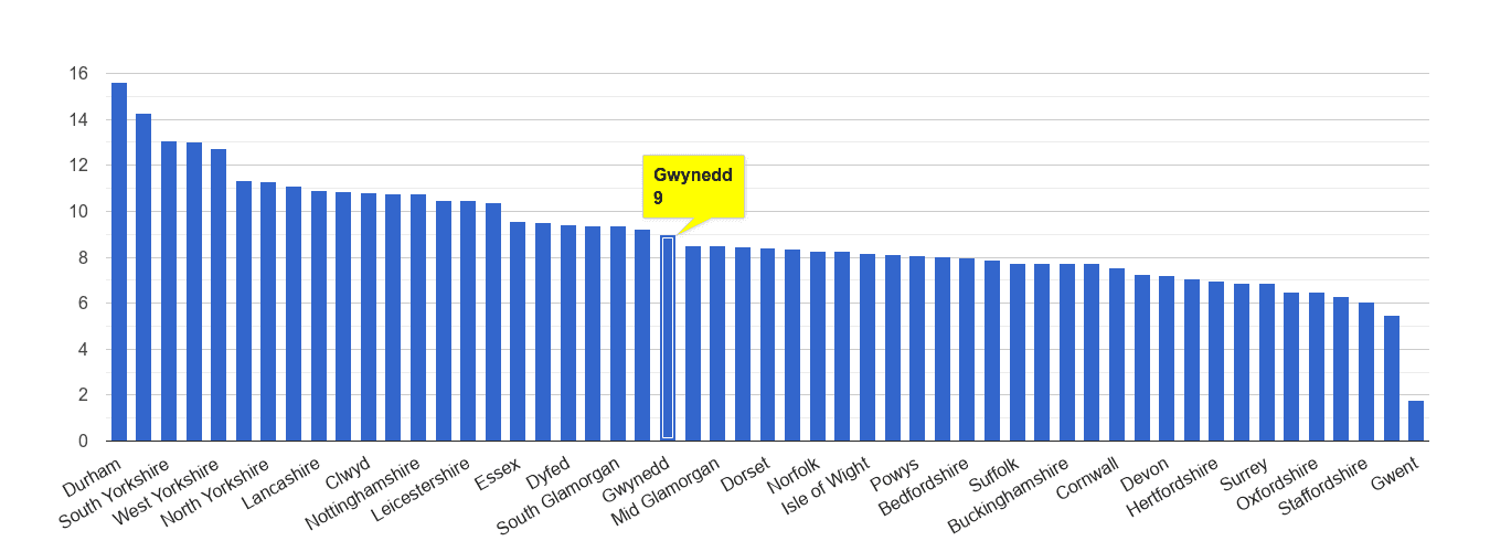 Gwynedd criminal damage and arson crime rate rank