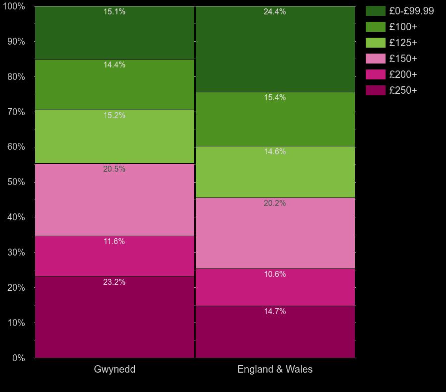 Gwynedd flats by heating cost per room