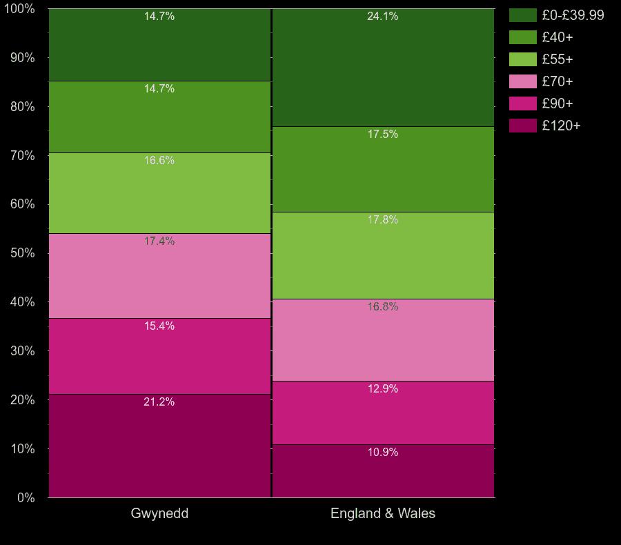 Gwynedd flats by heating cost per square meters