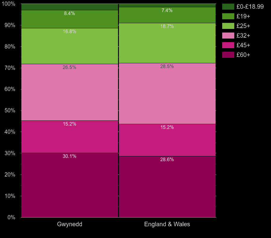 Gwynedd flats by hot water cost per room