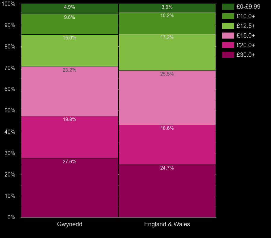 Gwynedd flats by hot water cost per square meters