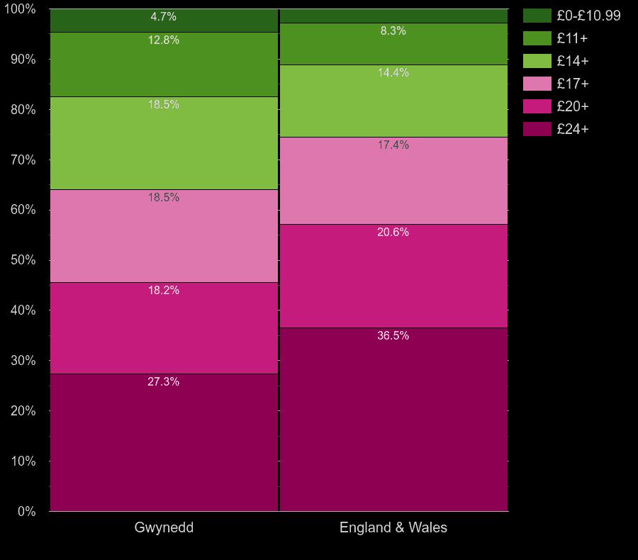 Gwynedd flats by lighting cost per room