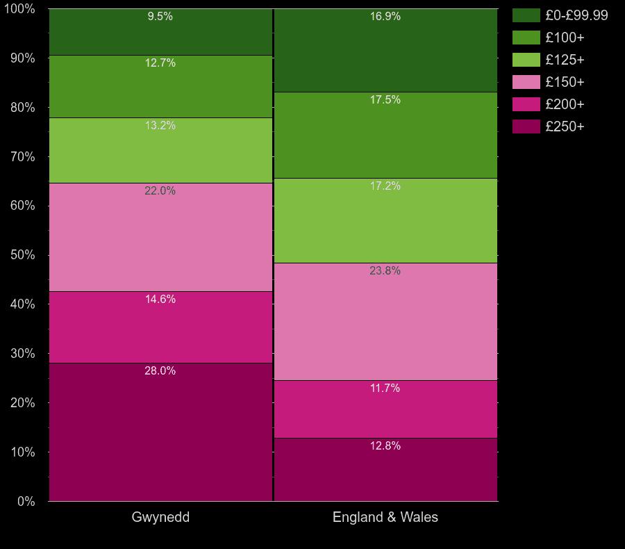 Gwynedd homes by heating cost per room